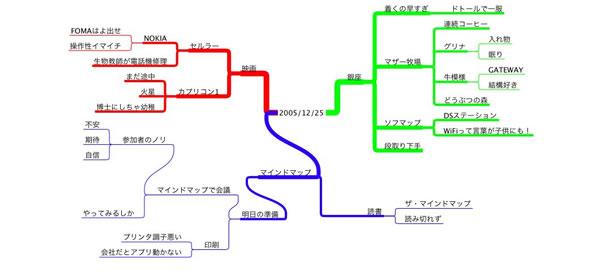 マインドマップ日記 20051225