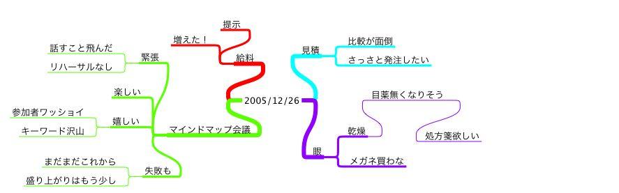 マインドマップ日記 20051226