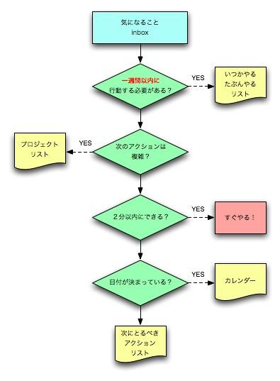 リスト分けの極意(?)