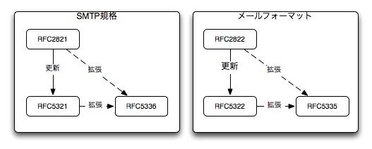 メール関係RFC関係図